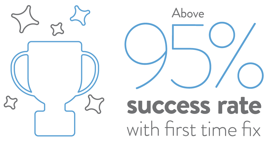 Illustration of 95% success rate with first-time fix